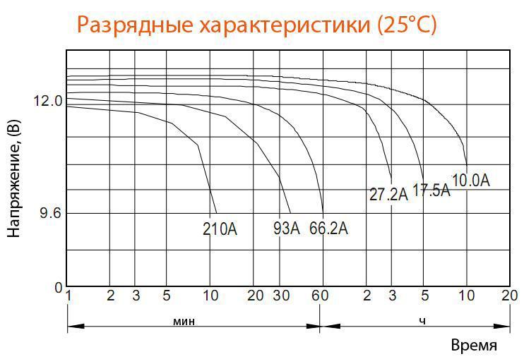 Разрядные характеристики аккумулятора Delta DTM 12100 L
