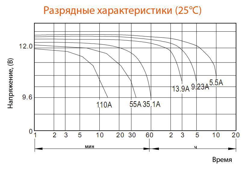 Разрядные характеристики аккумулятора Delta DTM1255L