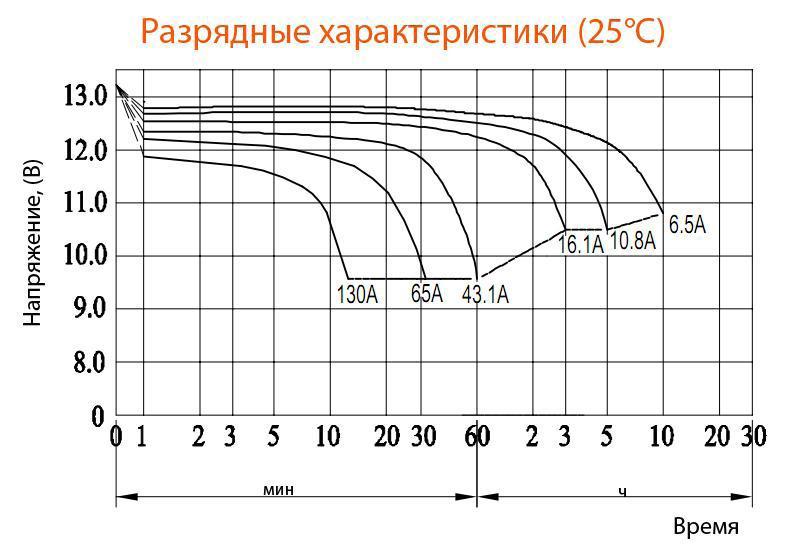Разрядные характеристики аккумулятора Delta DTM1265L