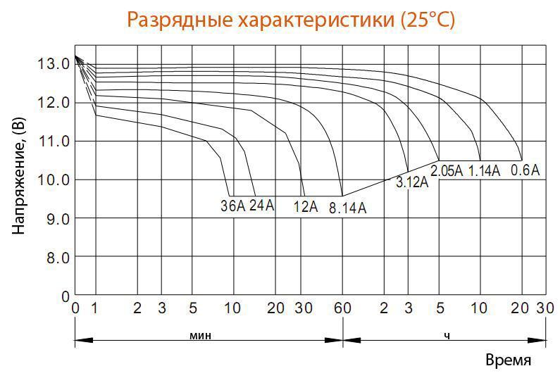 Разрядные характеристики аккумулятора Delta HR 12-12