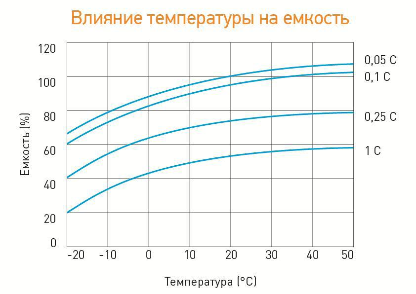 Влияние температуры на ёмкость аккумулятора Delta DT 12100