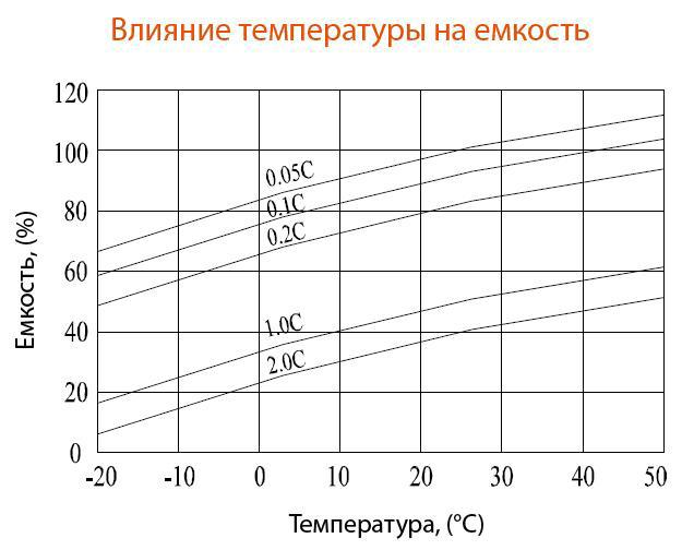 Влияние температуры на ёмкость аккумулятора Delta DTM1255L