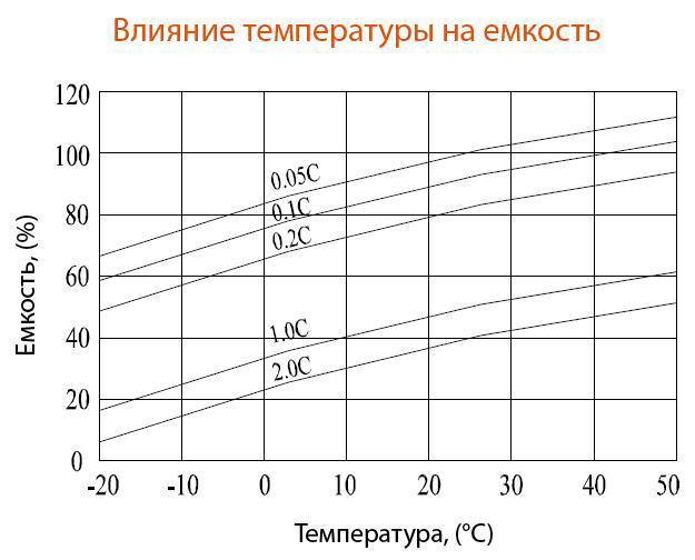 Влияние температуры на ёмкость аккумулятора Delta DTM 12100 L