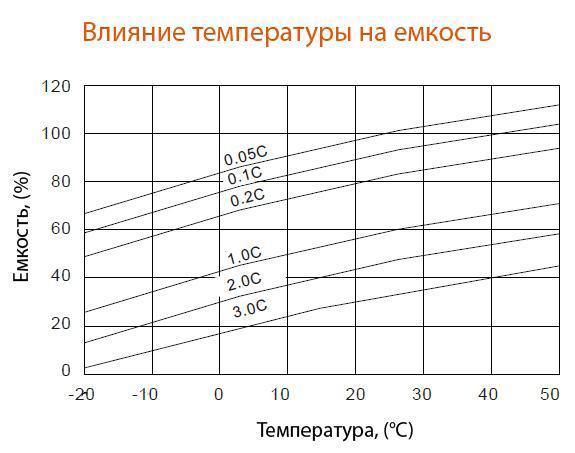 Влияние температуры на ёмкость аккумулятора Delta HR 12-12
