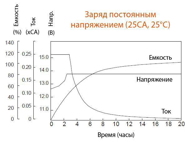 Заряд постоянным напряжением аккумулятора Delta HR 12-12